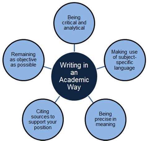 Create an outline that identifies the 5 sections of a 5 paragraph essay